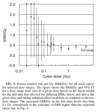 LSS14 Excess Relative Risk Fig5